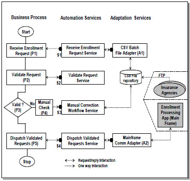 A Conceptual Architecture Framework For Business Process