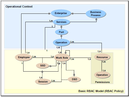 fig 2 an extended rbac entity model